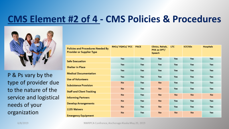 The 4 P's of CMS Emergency Preparedness Policies and Procedures